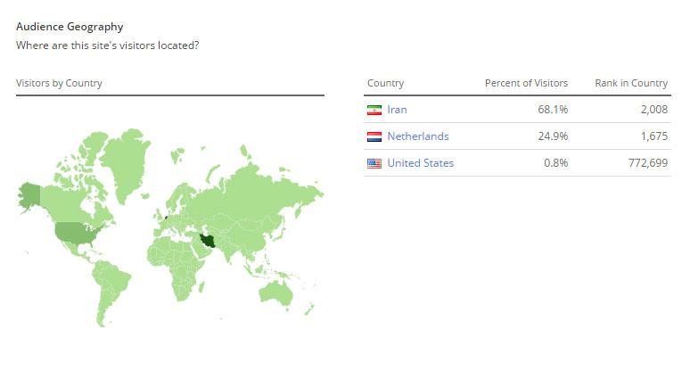 استفاده از اطلاعات وب سایت Alexa برای سئو وب سایت